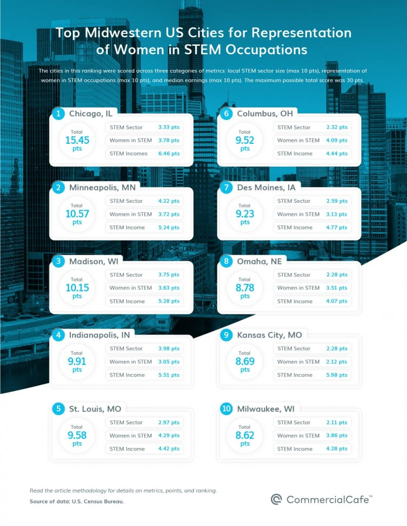 D Top 10 Top Midwest Us Cities By Representation Of Women In Stem 2021